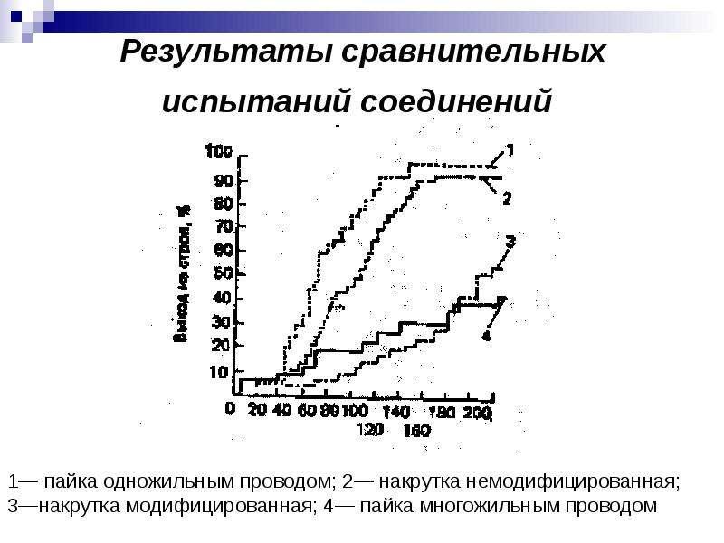 Результаты сравнительных испытаний соединений 1— пайка одножильным проводом; 2— накрутка немодифицир