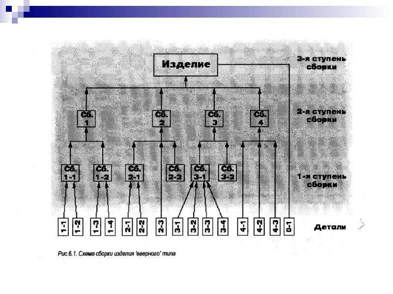 Технология производства РЭС, рис. 82