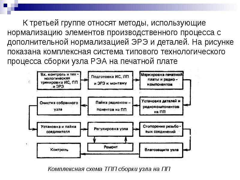 К третьей группе относят методы, использующие нормализацию элементов производственного процесса с до