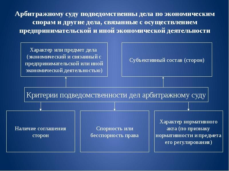 подсудность и подведомственность налоговых споров