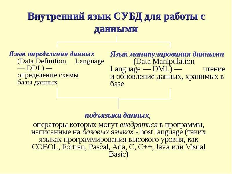 Внутренний язык СУБД для работы с данными Язык определения данных (Data Definition Language — DDL) —