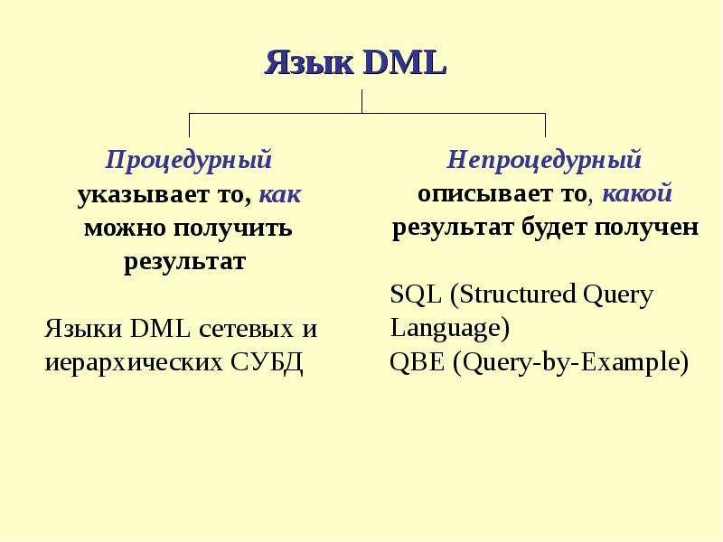 Язык DML