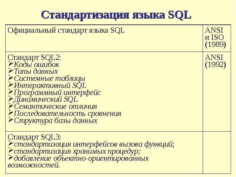 Стандартизация языка SQL