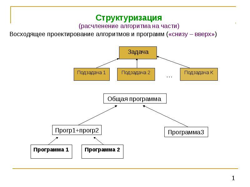 Алгоритм на части