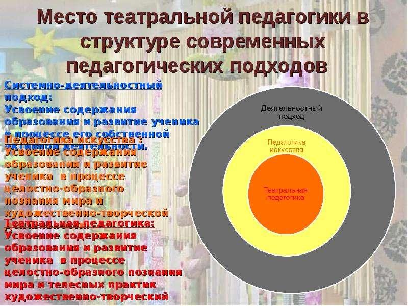 Место театральной педагогики в структуре современных педагогических подходов