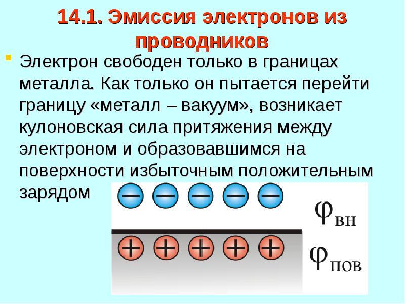 14. 1. Эмиссия электронов из проводников Электрон свободен только в границах металла. Как только он
