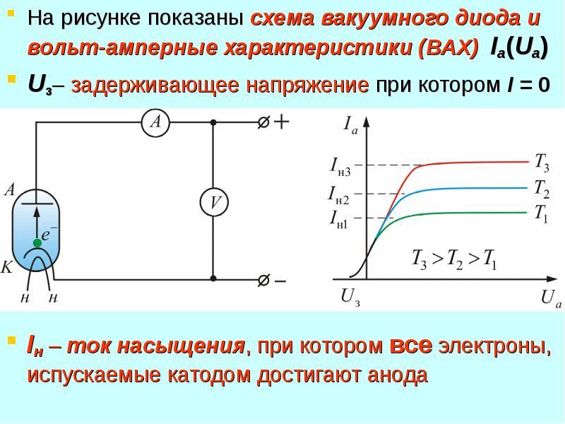 На рисунке показаны схема вакуумного диода и вольт-амперные характеристики (ВАХ) Ia(Ua) На рисунке п