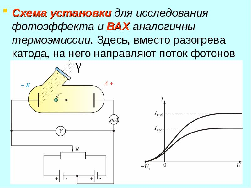 Схема установки для исследования фотоэффекта и ВАХ аналогичны термоэмиссии. Здесь, вместо разогрева