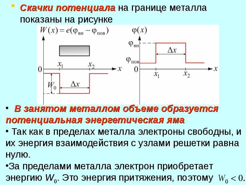 Скачки потенциала на границе металла показаны на рисунке Скачки потенциала на границе металла показа