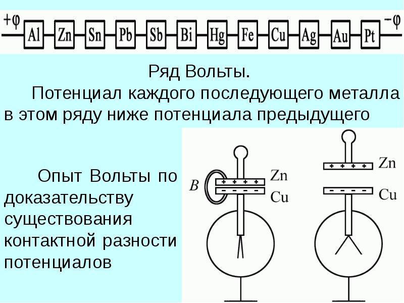 ЭМИССИЯ ЭЛЕКТРОНОВ ИЗ ПРОВОДНИКОВ. КОНТАКТНЫЕ ЯВЛЕНИЯ НА ГРАНИЦАХ ПРОВОДНИКОВ, слайд 33