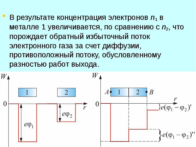 В результате концентрация электронов n1 в металле 1 увеличивается, по сравнению с n2, что порождает