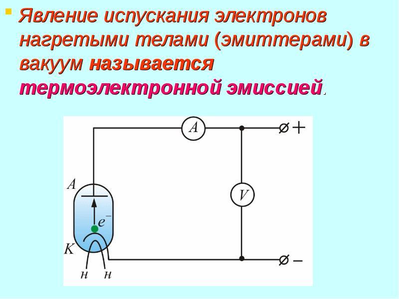 Явление испускания электронов нагретыми телами (эмиттерами) в вакуум называется термоэлектронной эми