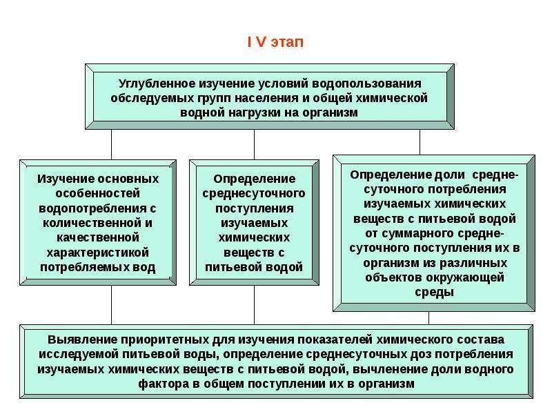 I V этап