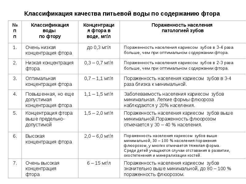 Классификация качества питьевой воды по содержанию фтора