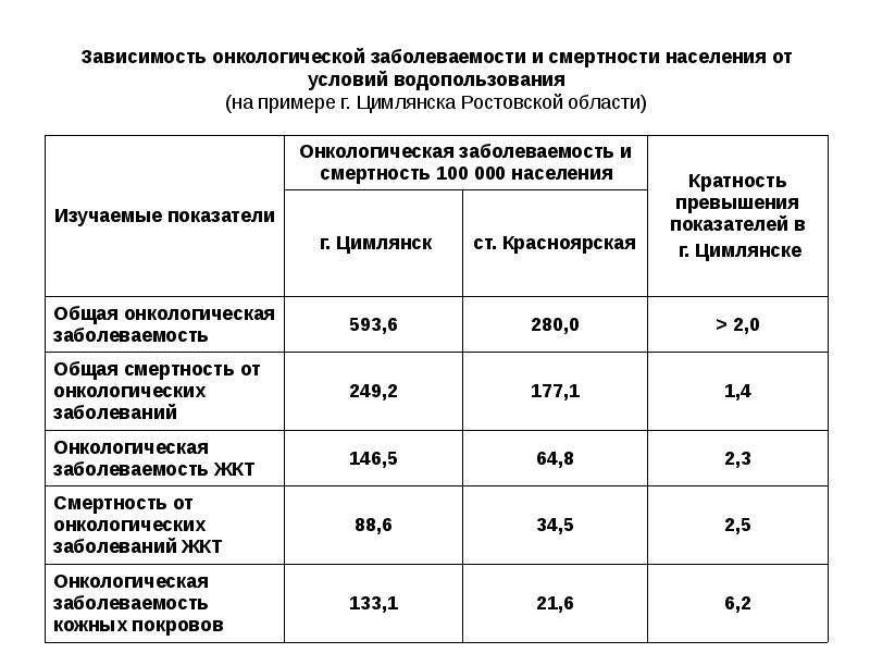 Зависимость онкологической заболеваемости и смертности населения от условий водопользования (на прим