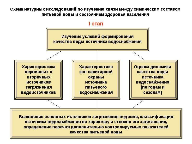 Схема натурных исследований по изучению связи между химическим составом питьевой воды и состоянием з