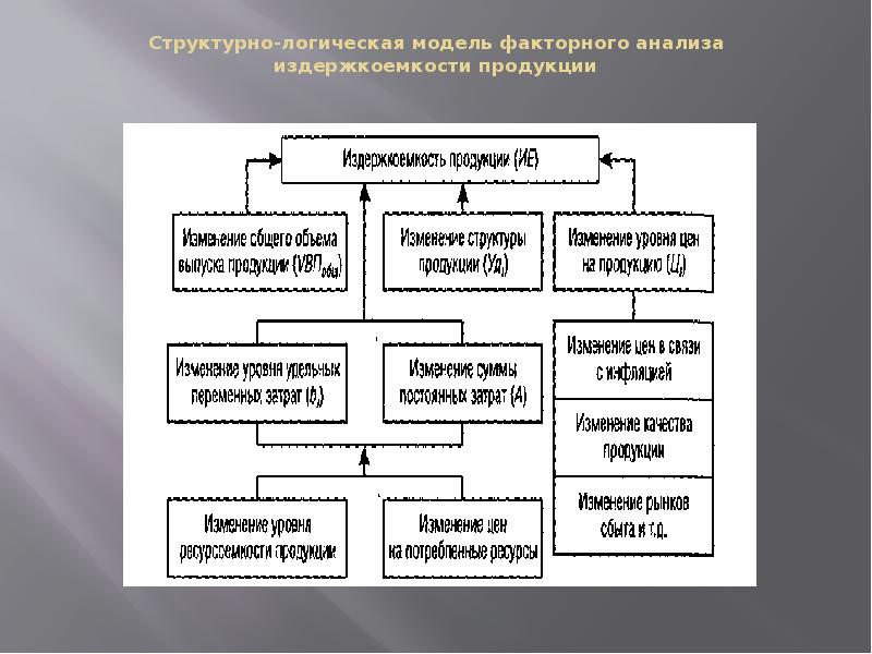 Структурно-логическая модель факторного анализа издержкоемкости продукции