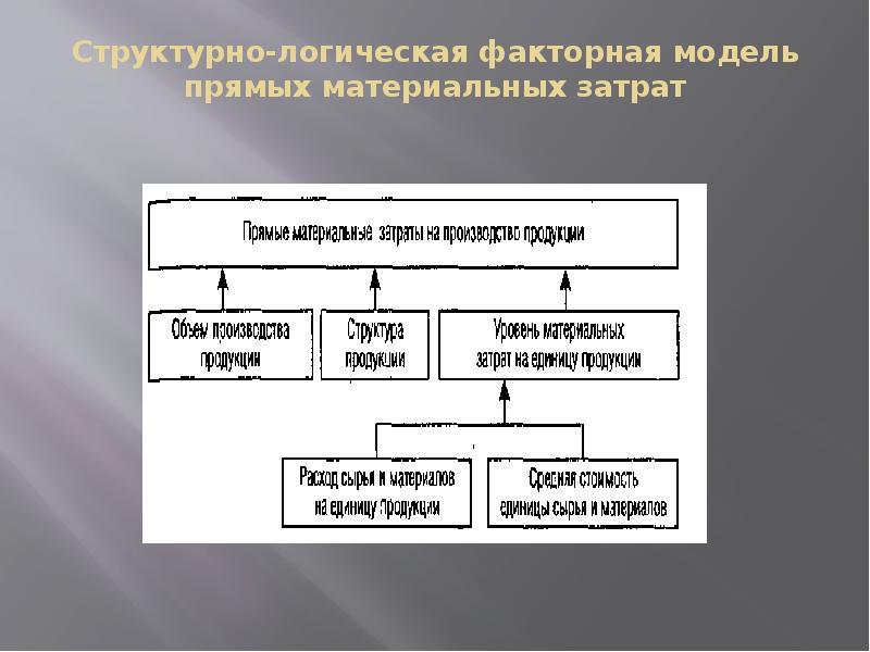 Структурно-логическая факторная модель прямых материальных затрат