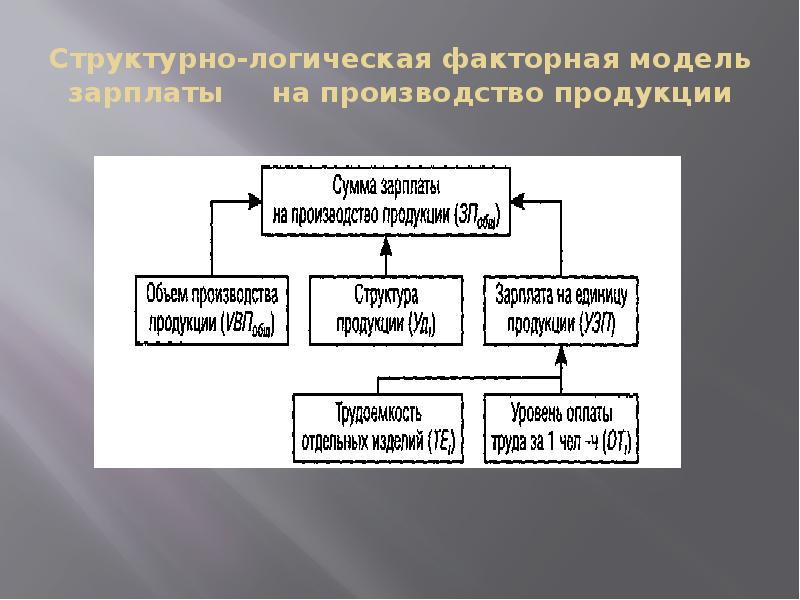 Структурно-логическая факторная модель зарплаты на производство продукции