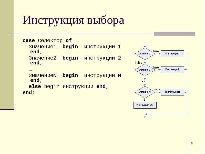 Инструкция выбора case Селектор of Значение1: begin инструкции 1 end; Значение2: begin инструкции 2