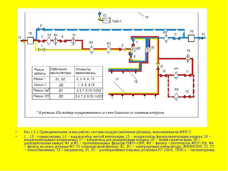 Рис 1. 5. 1 Принципиальная схема работы системы воздухоснабжения убежища, выполненная на ФВК-2: Рис