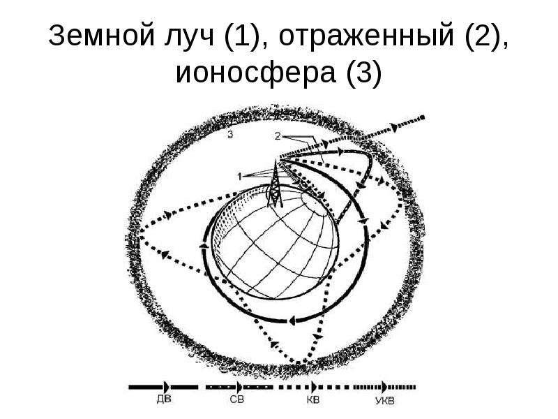 Земной луч (1), отраженный (2), ионосфера (3)