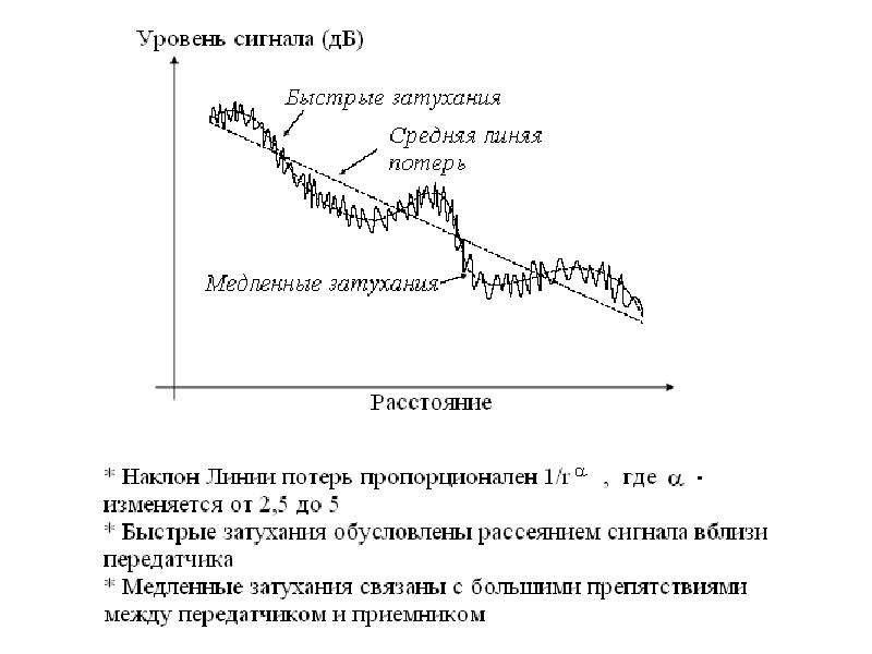 Особенности распространения радиоволн, слайд 13