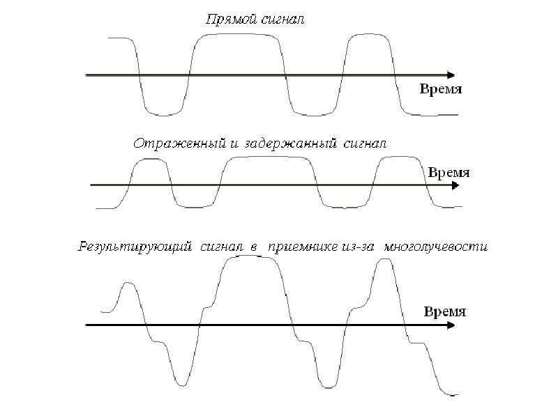 Особенности распространения радиоволн, слайд 15
