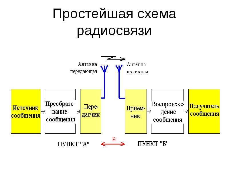Простейшая схема радиосвязи