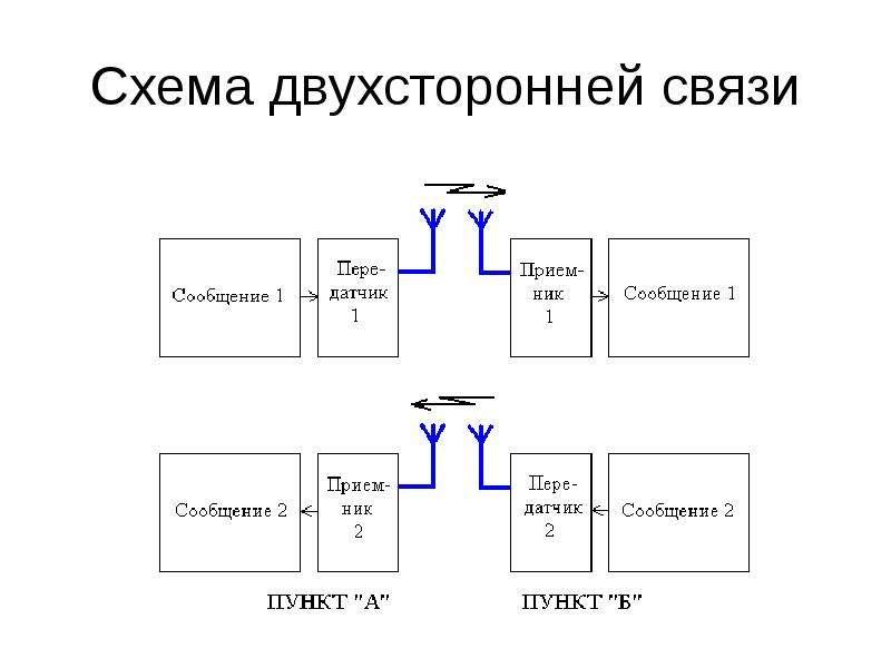 Схема двухсторонней связи