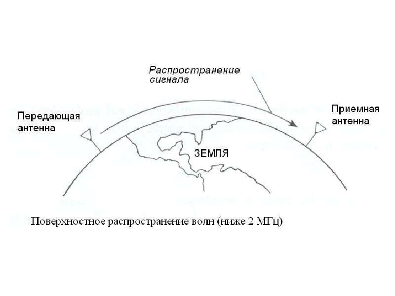 Особенности распространения радиоволн, слайд 3