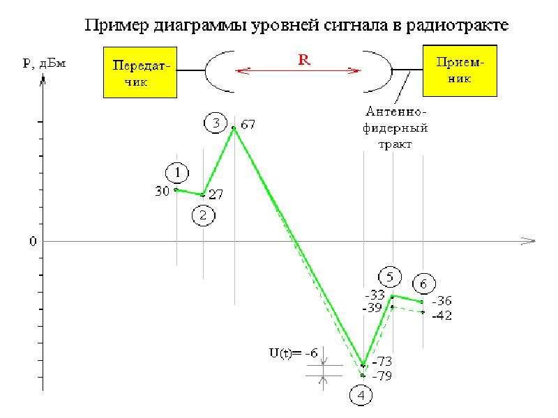 Особенности распространения радиоволн, слайд 26