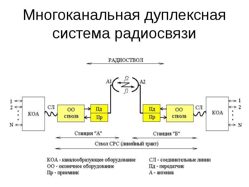 Многоканальная дуплексная система радиосвязи