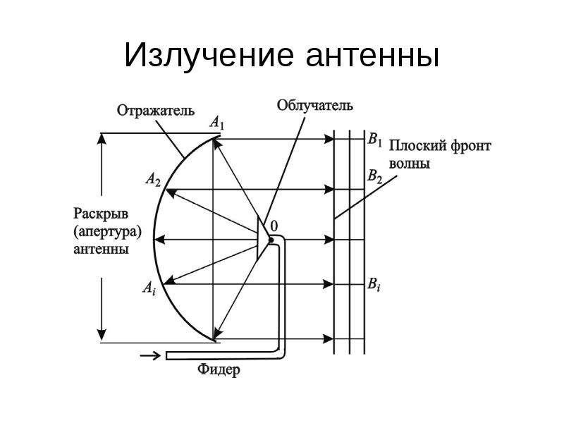 Излучение антенны