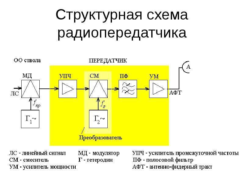Структурная схема радиопередатчика