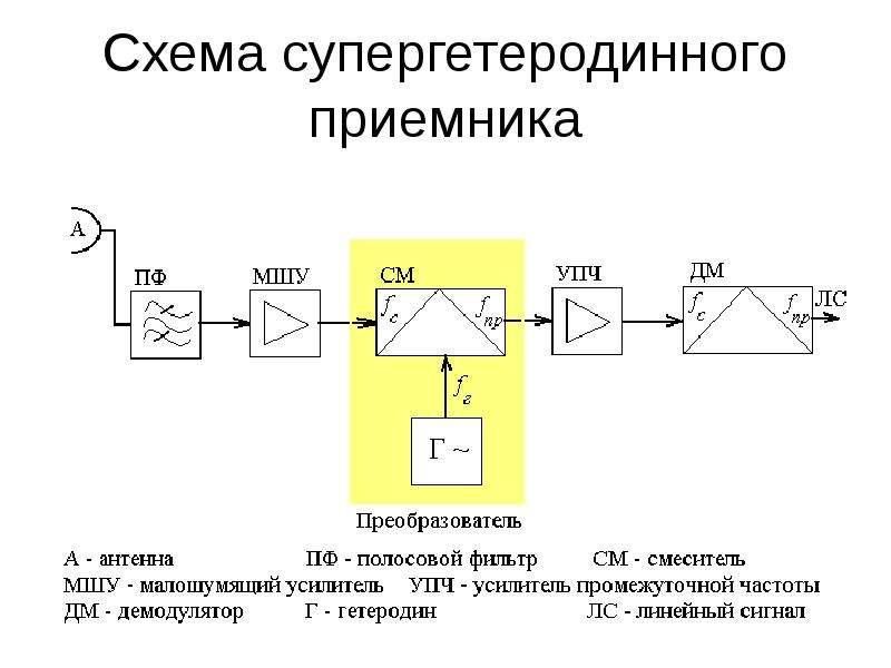 Схема супергетеродинного приемника