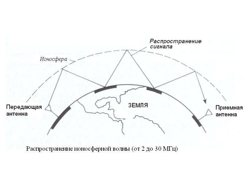 Особенности распространения радиоволн, слайд 4