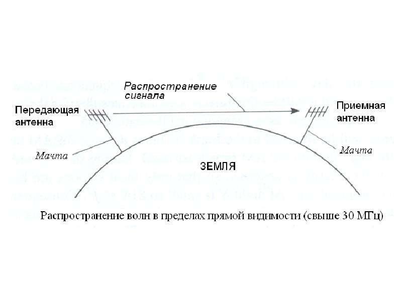 Особенности распространения радиоволн, слайд 5