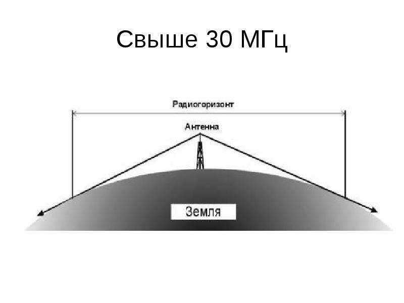 Свыше 30 МГц