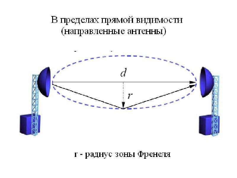 Особенности распространения радиоволн, слайд 8