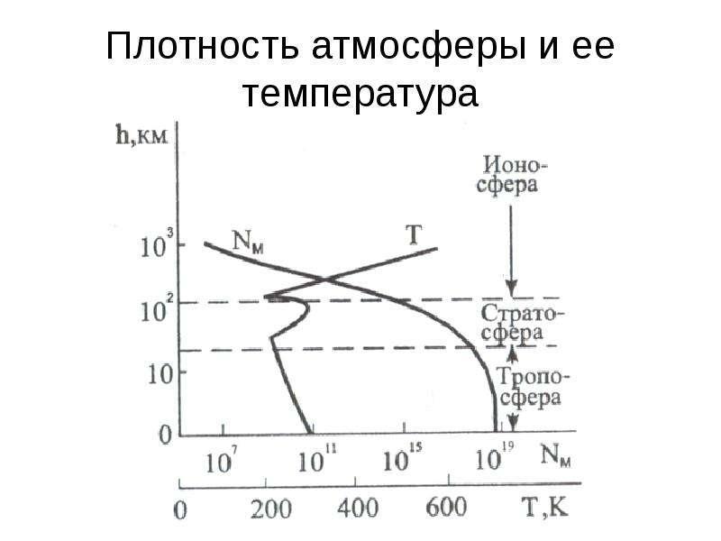 Плотность атмосферы и ее температура