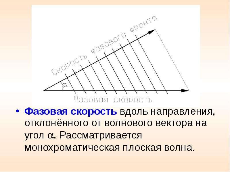 Фазовая скорость вдоль направления, отклонённого от волнового вектора на угол . Рассматривается мон
