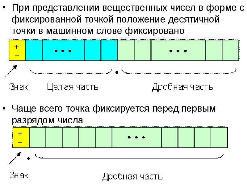 При представлении вещественных чисел в форме с фиксированной точкой положение десятичной точки в маш