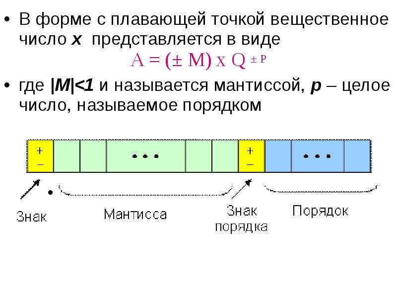 В форме с плавающей точкой вещественное число х представляется в виде В форме с плавающей точкой вещ