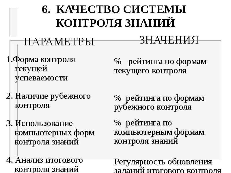 6. КАЧЕСТВО СИСТЕМЫ КОНТРОЛЯ ЗНАНИЙ