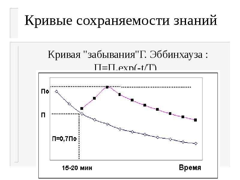 """Кривые сохраняемости знаний Кривая """"забывания""""Г. Эббинхауза : П=Поехр(-t/T)."""
