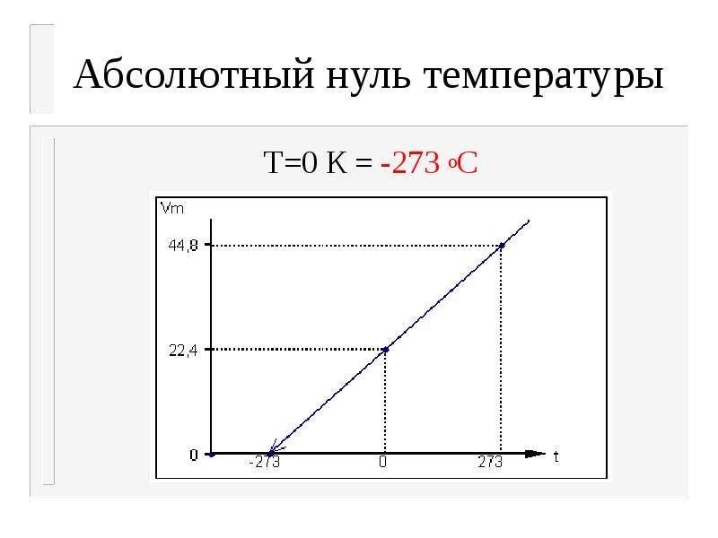 Абсолютный нуль температуры Т=0 К = -273 оС