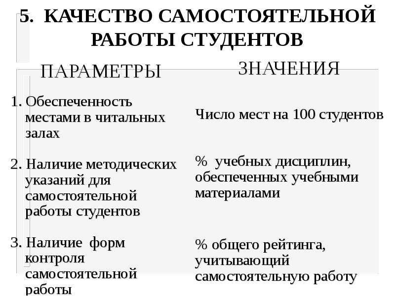 5. КАЧЕСТВО САМОСТОЯТЕЛЬНОЙ РАБОТЫ СТУДЕНТОВ