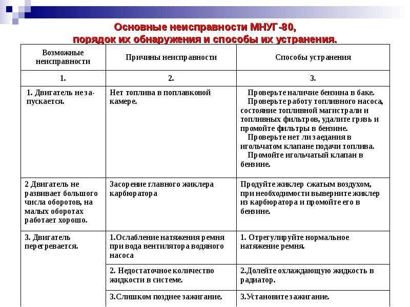 Основные неисправности МНУГ-80, порядок их обнаружения и способы их устранения.