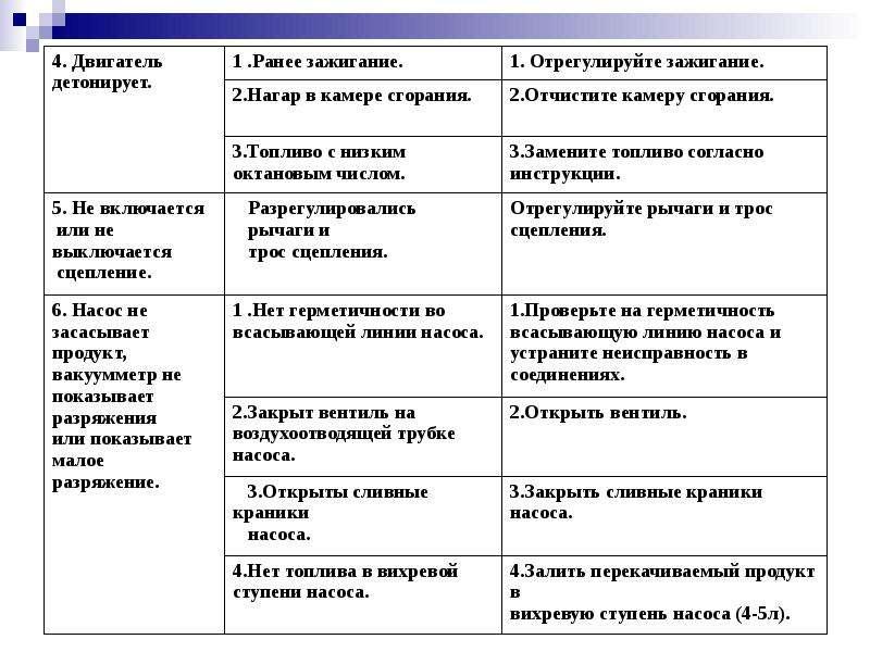 Практическая работа на мотонасосных установках для горючего и масел, слайд 22
